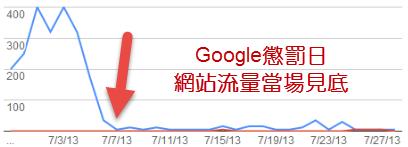 購買SEO作弊服務的後果就是被Google懲罰,網站從此消失
