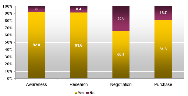 Online B2B Research Purchase Decision